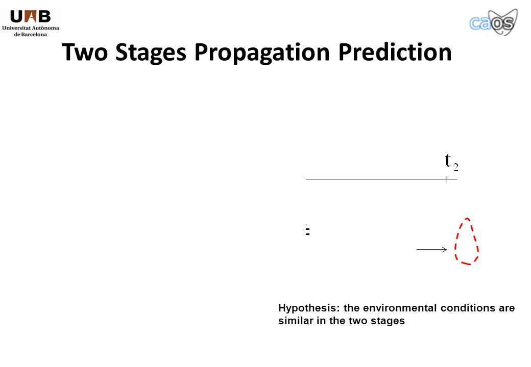 Calibration Stage Prediction Stage Two Stages Propagation Prediction Simulador Parameters Simulador Hypothesis: the environmental conditions are similar in the two stages