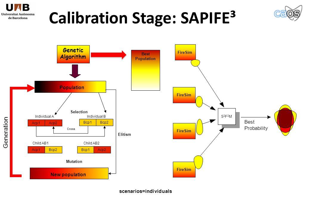 Calibration Stage: SAPIFE³ Cross Genetic Algorithm Selection Mutation Individual B Bcp1Bcp2 Individual A Acp1Acp2 Child AB1 Acp1Bcp2 Child AB2 Bcp1Acp2 Population New population Elitism Generation scenarios=individuals Best Population S 2 F 2 M Best Probability FireSim