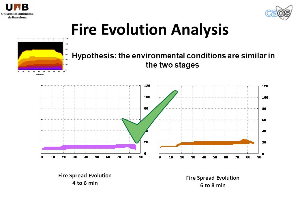 Fire Spread Evolution 4 to 6 min Fire Spread Evolution 6 to 8 min Fire Evolution Analysis Hypothesis: the environmental conditions are similar in the two stages