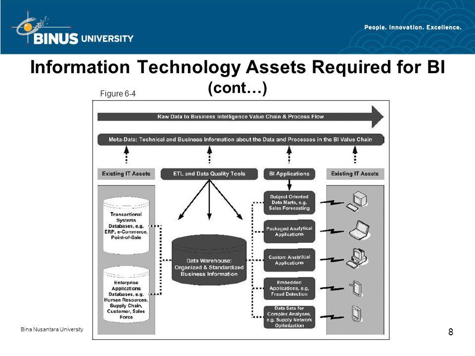 Bina Nusantara University 8 Information Technology Assets Required for BI (cont…) Figure 6-4