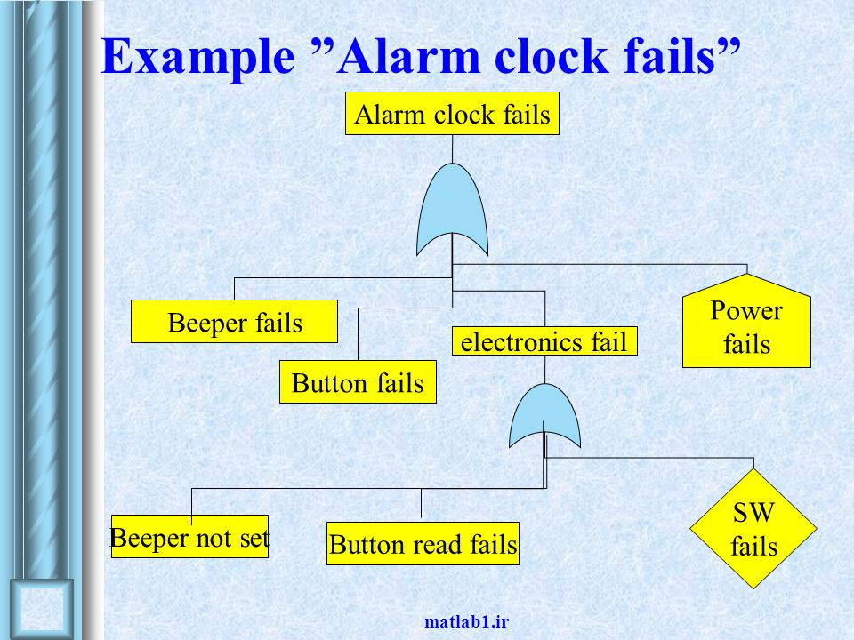 "matlab1.ir Example ""Alarm clock fails"" Beeper fails Button fails Alarm clock fails electronics fail SW fails Power fails Button read fails Beeper not"