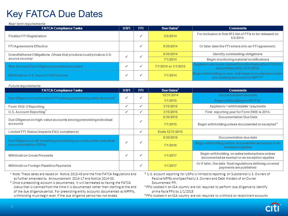 Near term requirements FATCA Compliance TasksUSFIFFIDue Dates 1 Comments Finalize FFI Registration 5/5/2014 For inclusion in first IRS list of FFIs to