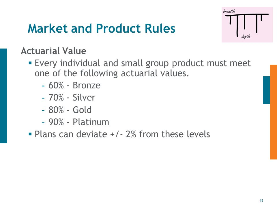 15 Market and Product Rules Actuarial Value  Every individual and small group product must meet one of the following actuarial values. - 60% - Bronze
