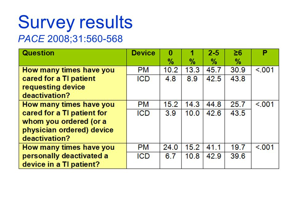 Survey results PACE 2008;31:560-568