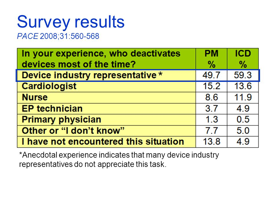 Survey results PACE 2008;31:560-568 *Anecdotal experience indicates that many device industry representatives do not appreciate this task. *