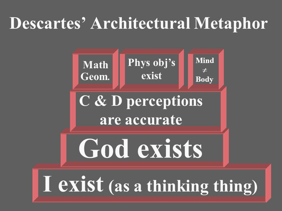 I exist (as a thinking thing) God exists C & D perceptions are accurate Math Geom.