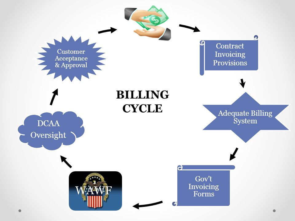 Contract Invoicing Provisions Adequate Billing System Gov't Invoicing Forms WAWF DCAA Oversight Customer Acceptance & Approval BILLING CYCLE