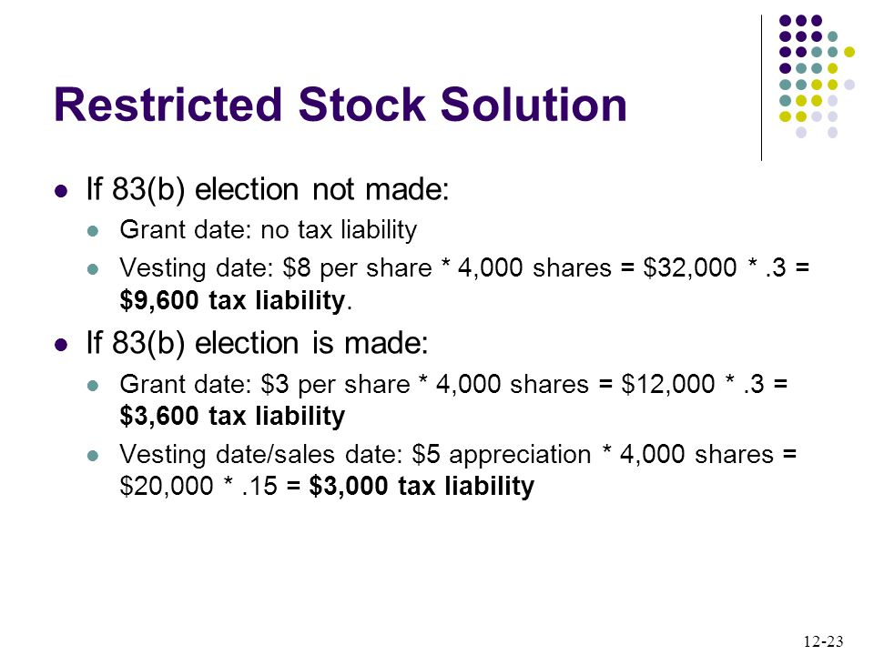 12-23 Restricted Stock Solution If 83(b) election not made: Grant date: no tax liability Vesting date: $8 per share * 4,000 shares = $32,000 *.3 = $9,600 tax liability.