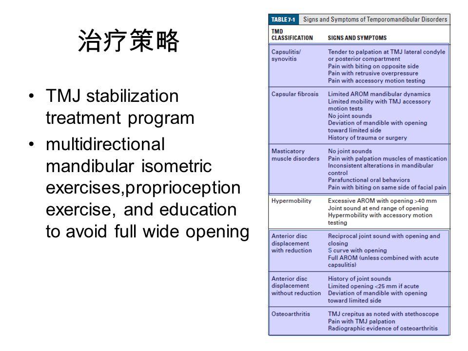 治疗策略 TMJ stabilization treatment program multidirectional mandibular isometric exercises,proprioception exercise, and education to avoid full wide opening