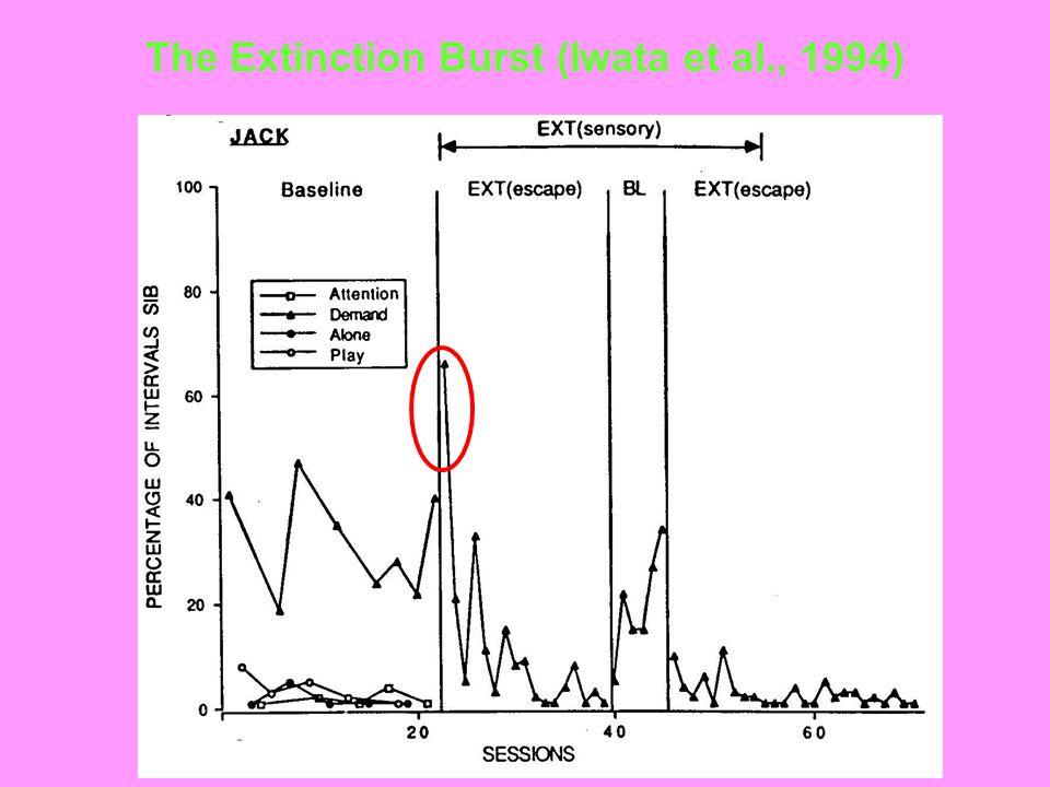The Extinction Burst (Iwata et al., 1994)