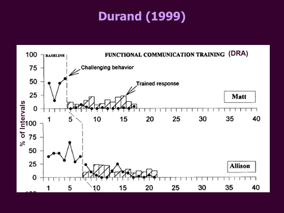 Durand (1999) % of Intervals (DRA)