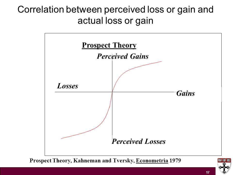 Correlation between perceived loss or gain and actual loss or gain 17 Gains Losses Perceived Losses Perceived Gains Prospect Theory Prospect Theory, Kahneman and Tversky, Econometria 1979