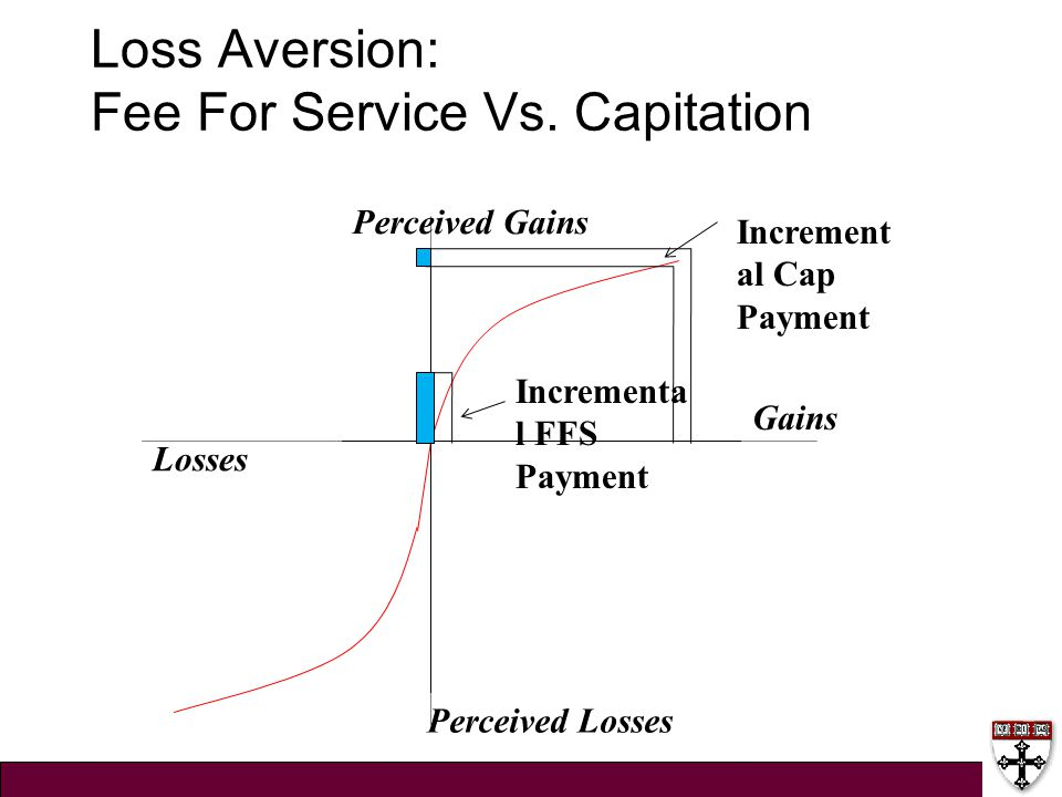 Loss Aversion: Fee For Service Vs. Capitation Gains Losses Perceived Losses Perceived Gains Incrementa l FFS Payment Increment al Cap Payment