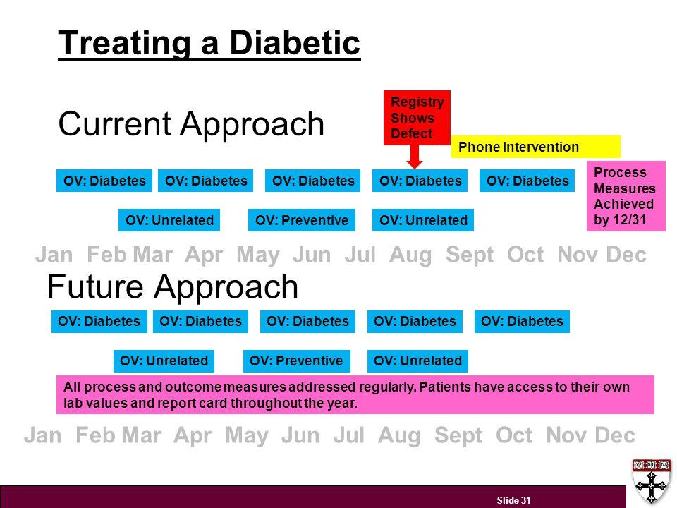 Treating a Diabetic Current Approach Slide 31 OV: Diabetes OV: UnrelatedOV: Preventive OV: Diabetes Registry Shows Defect Phone Intervention Process M