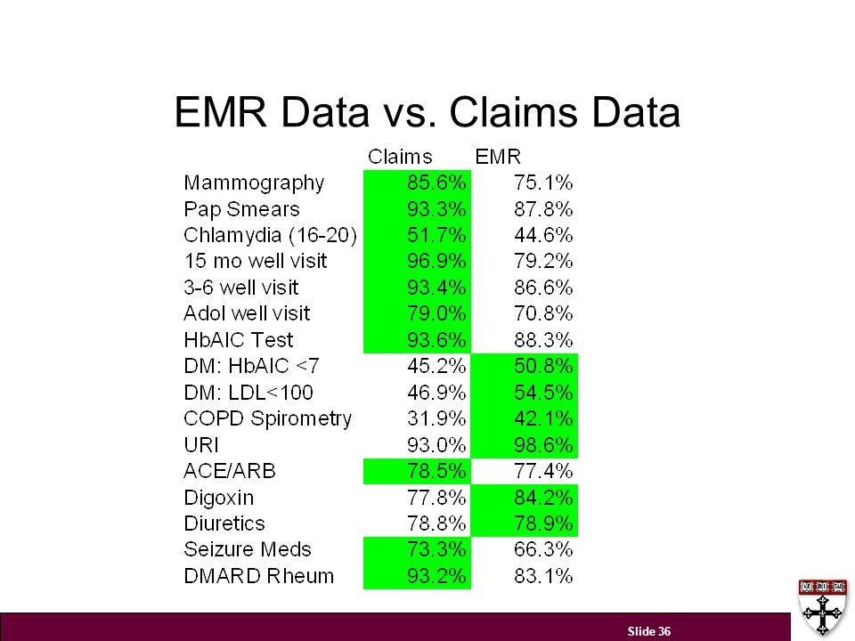 EMR Data vs. Claims Data Slide 36