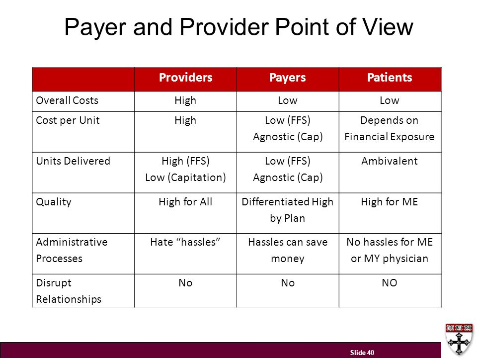 Payer and Provider Point of View Slide 40 ProvidersPayersPatients Overall CostsHighLow Cost per UnitHigh Low (FFS) Agnostic (Cap) Depends on Financial Exposure Units Delivered High (FFS) Low (Capitation) Low (FFS) Agnostic (Cap) Ambivalent QualityHigh for All Differentiated High by Plan High for ME Administrative Processes Hate hassles Hassles can save money No hassles for ME or MY physician Disrupt Relationships No NO