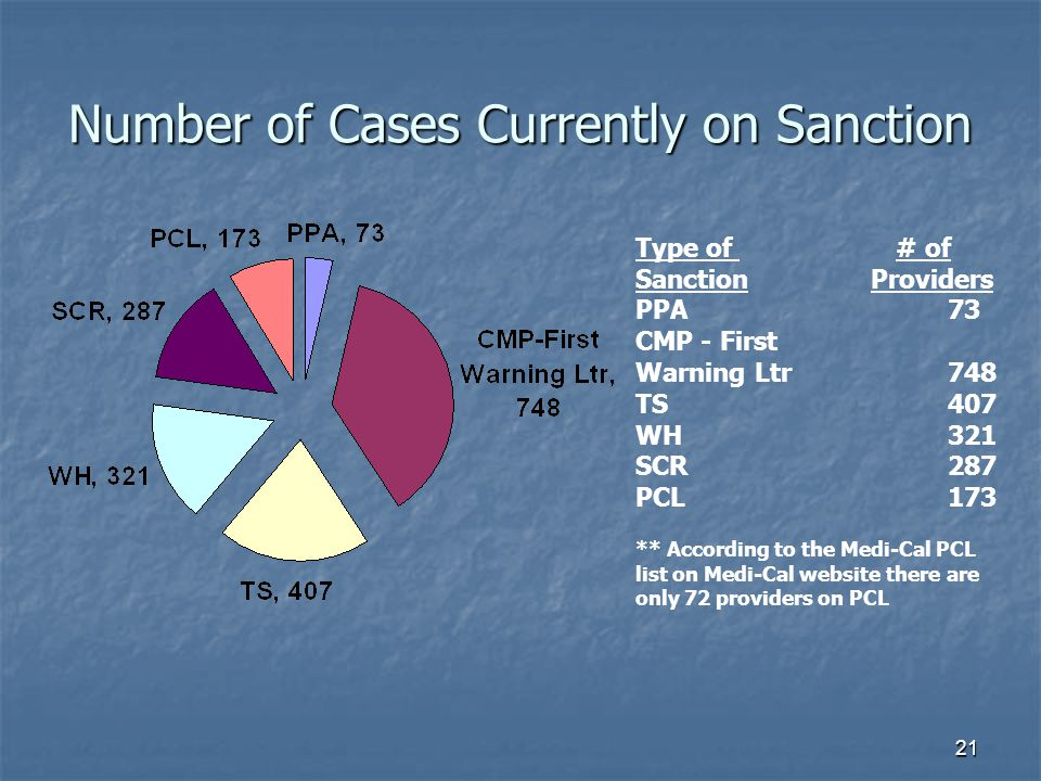21 Number of Cases Currently on Sanction Type of # of Sanction Providers PPA73 CMP - First Warning Ltr748 TS407 WH321 SCR287 PCL173 ** According to the Medi-Cal PCL list on Medi-Cal website there are only 72 providers on PCL