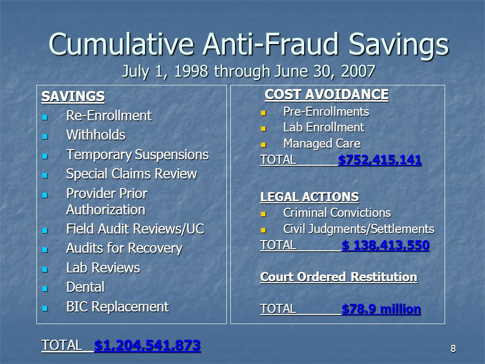 8 SAVINGS Re-Enrollment Re-Enrollment Withholds Withholds Temporary Suspensions Temporary Suspensions Special Claims Review Special Claims Review Provider Prior Authorization Provider Prior Authorization Field Audit Reviews/UC Field Audit Reviews/UC Audits for Recovery Audits for Recovery Lab Reviews Lab Reviews Dental Dental BIC Replacement BIC Replacement TOTAL $1,204,541,873 COST AVOIDANCE COST AVOIDANCE Pre-Enrollments Lab Enrollment Managed Care TOTAL $752,415,141 LEGAL ACTIONS Criminal Convictions Civil Judgments/Settlements TOTAL $ 138,413,550 Court Ordered Restitution TOTAL $78.9 million Cumulative Anti-Fraud Savings July 1, 1998 through June 30, 2007