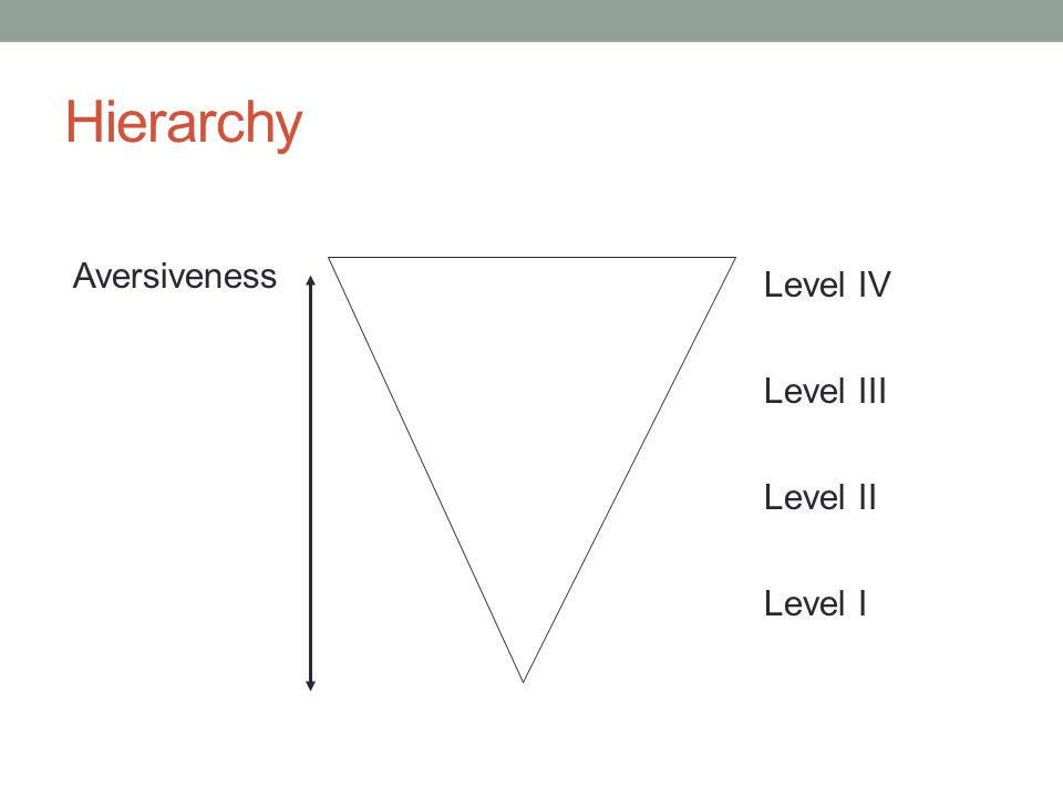 Hierarchy Aversiveness Level IV Level III Level II Level I
