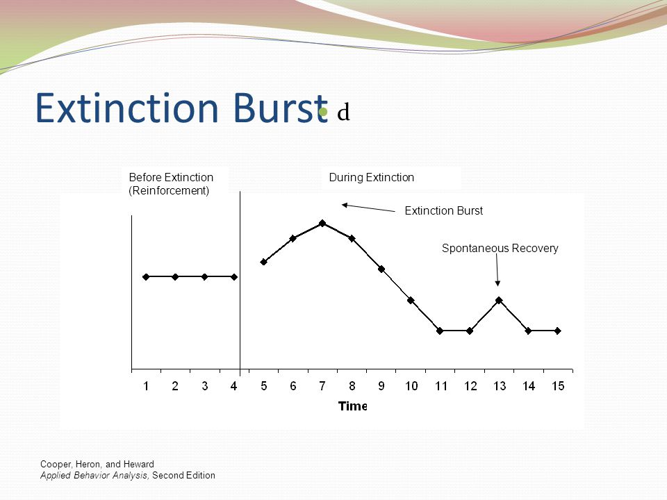 Extinction Burst d Before Extinction (Reinforcement) During Extinction Extinction Burst Spontaneous Recovery Cooper, Heron, and Heward Applied Behavio