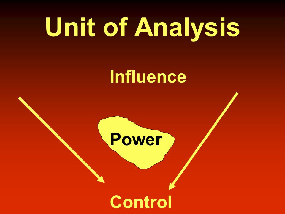 Unit of Analysis Influence Power Control