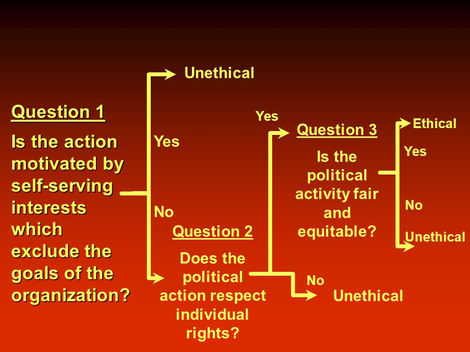 Question 1 Is the action motivated by self-serving interests which exclude the goals of the organization.