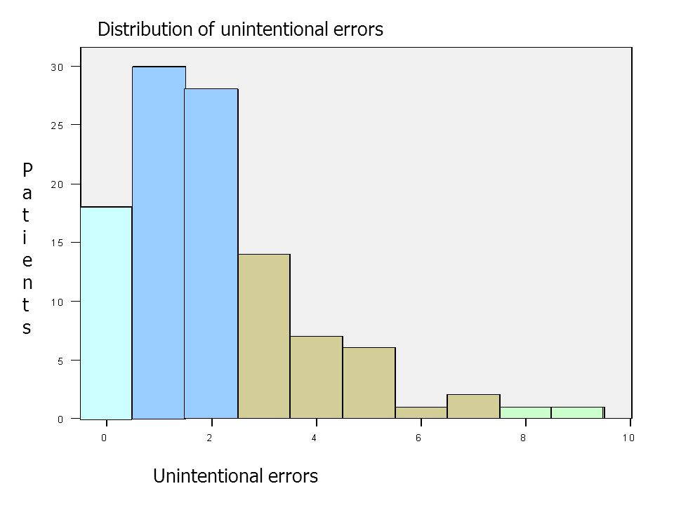 Unintentional errors PatientsPatients Distribution of unintentional errors