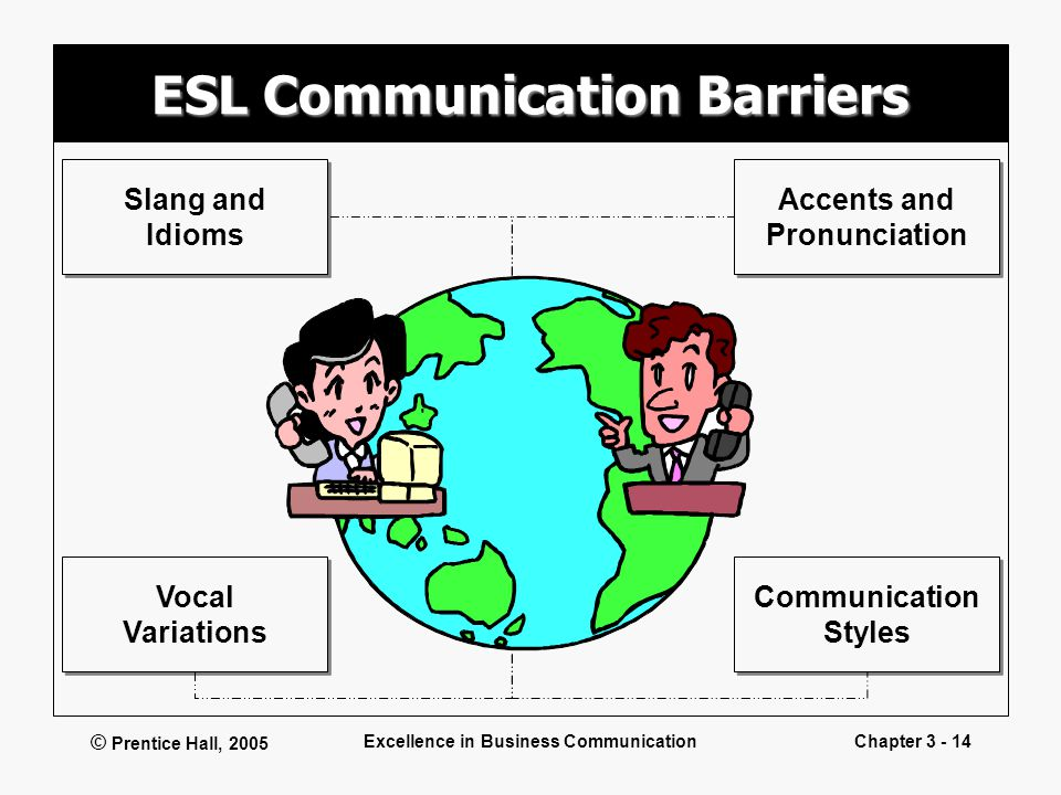 © Prentice Hall, 2005 Excellence in Business CommunicationChapter 3 - 14 ESL Communication Barriers Communication Styles Communication Styles Vocal Va