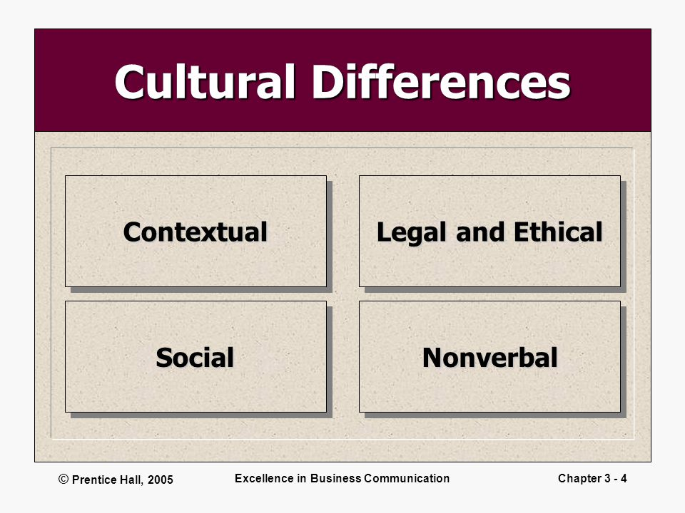 © Prentice Hall, 2005 Excellence in Business CommunicationChapter 3 - 4 Cultural Differences Legal and Ethical NonverbalNonverbal ContextualContextual