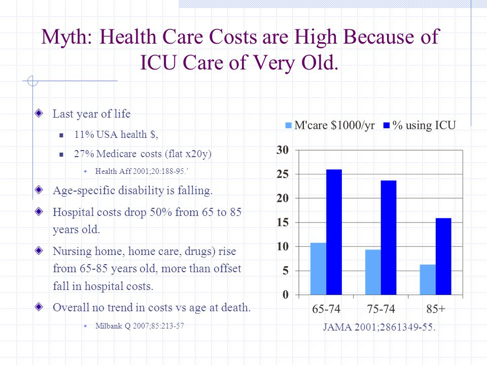 Myth: Health Care Costs are High Because of ICU Care of Very Old. Last year of life 11% USA health $, 27% Medicare costs (flat x20y)  Health Aff 2001