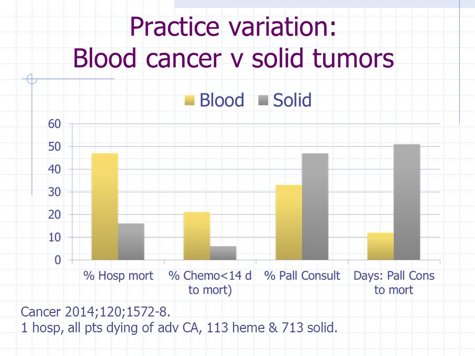 Practice variation: Blood cancer v solid tumors Cancer 2014;120;1572-8. 1 hosp, all pts dying of adv CA, 113 heme & 713 solid.