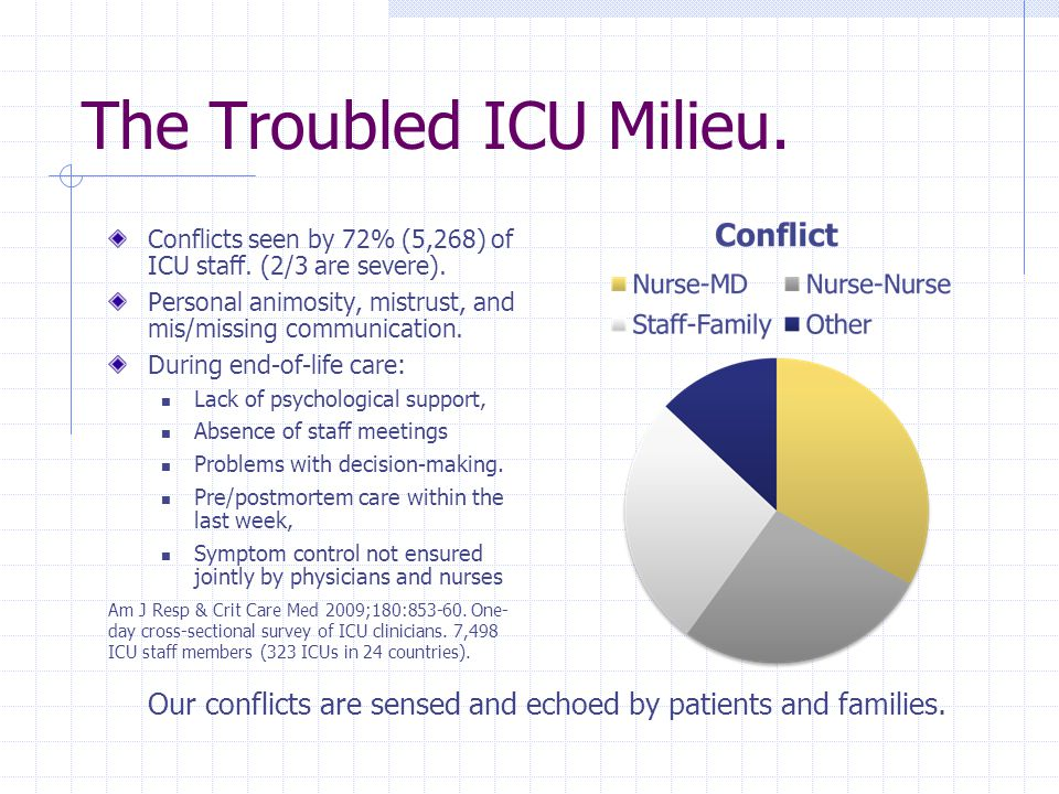 The Troubled ICU Milieu. Conflicts seen by 72% (5,268) of ICU staff. (2/3 are severe). Personal animosity, mistrust, and mis/missing communication. Du