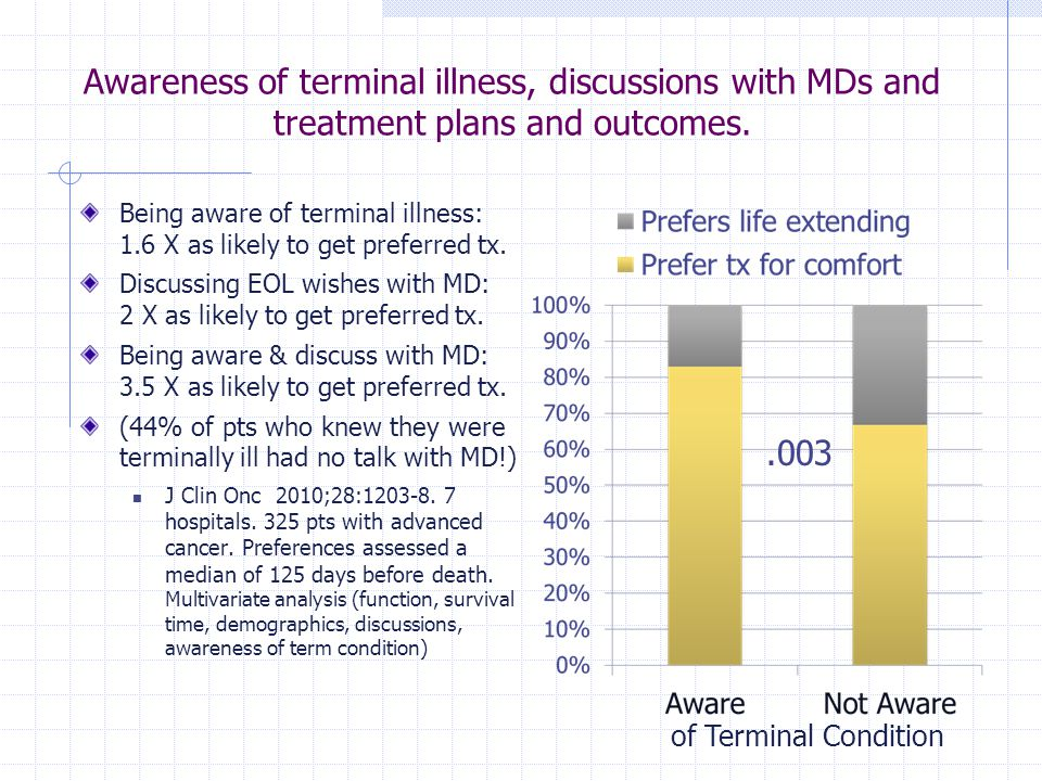 Awareness of terminal illness, discussions with MDs and treatment plans and outcomes. Being aware of terminal illness: 1.6 X as likely to get preferre