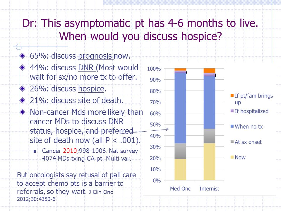Dr: This asymptomatic pt has 4-6 months to live. When would you discuss hospice? 65%: discuss prognosis now. 44%: discuss DNR (Most would wait for sx/