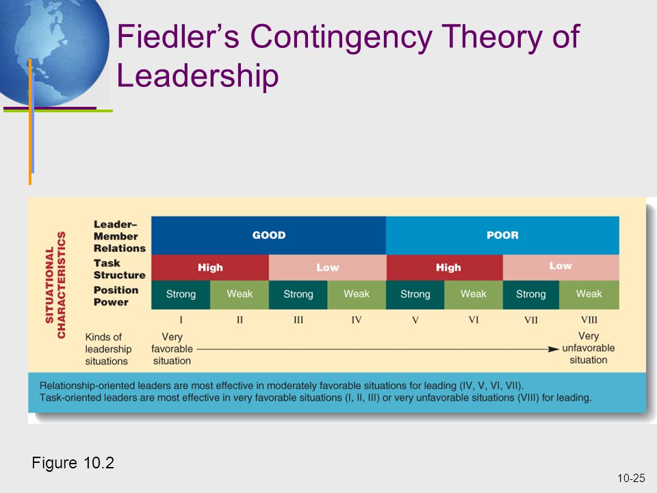 10-25 Fiedler's Contingency Theory of Leadership Figure 10.2