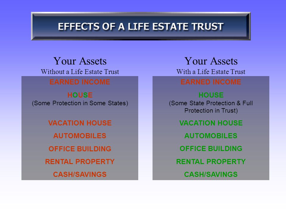 Your Assets Without a Life Estate Trust Your Assets With a Life Estate Trust EARNED INCOME HOUSEHOUSE (Some Protection in Some States) VACATION HOUSE AUTOMOBILES OFFICE BUILDING RENTAL PROPERTY CASH/SAVINGS EARNED INCOME HOUSE (Some State Protection & Full Protection in Trust) VACATION HOUSE AUTOMOBILES OFFICE BUILDING RENTAL PROPERTY CASH/SAVINGS