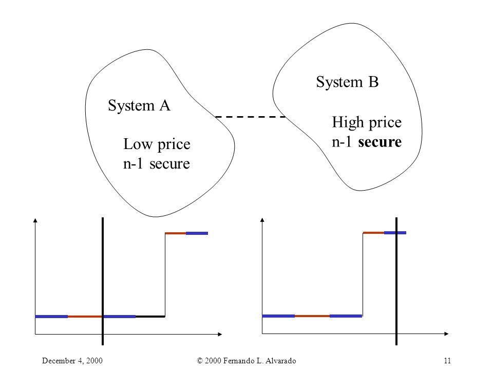 December 4, 2000© 2000 Fernando L. Alvarado11 System B System A High price n-1 secure Low price n-1 secure