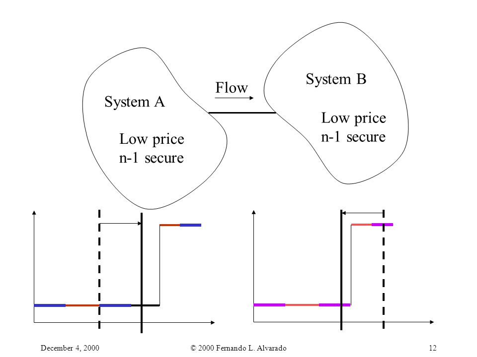 December 4, 2000© 2000 Fernando L. Alvarado12 System B System A Low price n-1 secure Flow