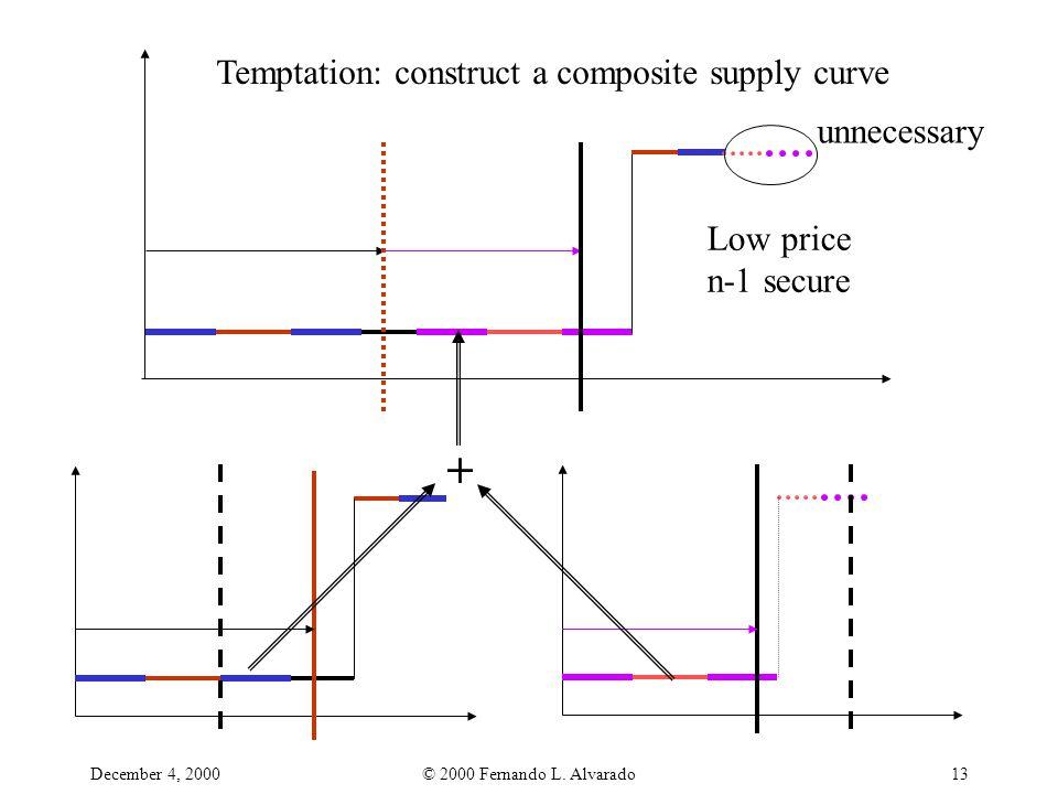 December 4, 2000© 2000 Fernando L. Alvarado13 Temptation: construct a composite supply curve + Low price n-1 secure unnecessary