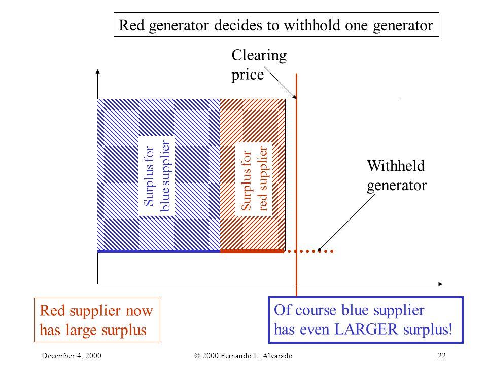 December 4, 2000© 2000 Fernando L. Alvarado22 Red generator decides to withhold one generator Withheld generator Clearing price Surplus for red suppli