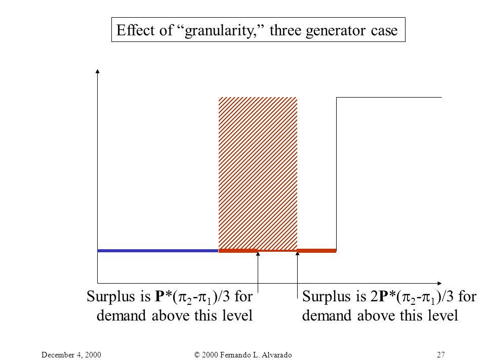 "December 4, 2000© 2000 Fernando L. Alvarado27 Effect of ""granularity,"" three generator case Surplus is P*(  2 -  1 )/3 for demand above this level S"