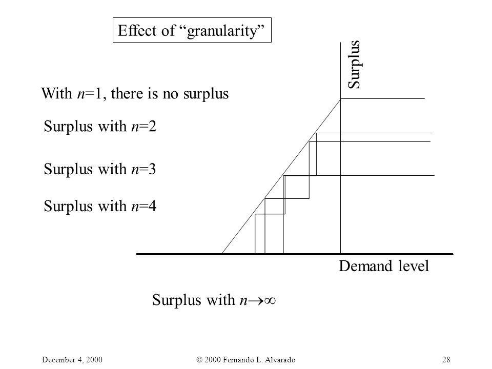 "December 4, 2000© 2000 Fernando L. Alvarado28 Effect of ""granularity"" Surplus With n=1, there is no surplus Surplus with n=2 Surplus with n=3 Surplus"