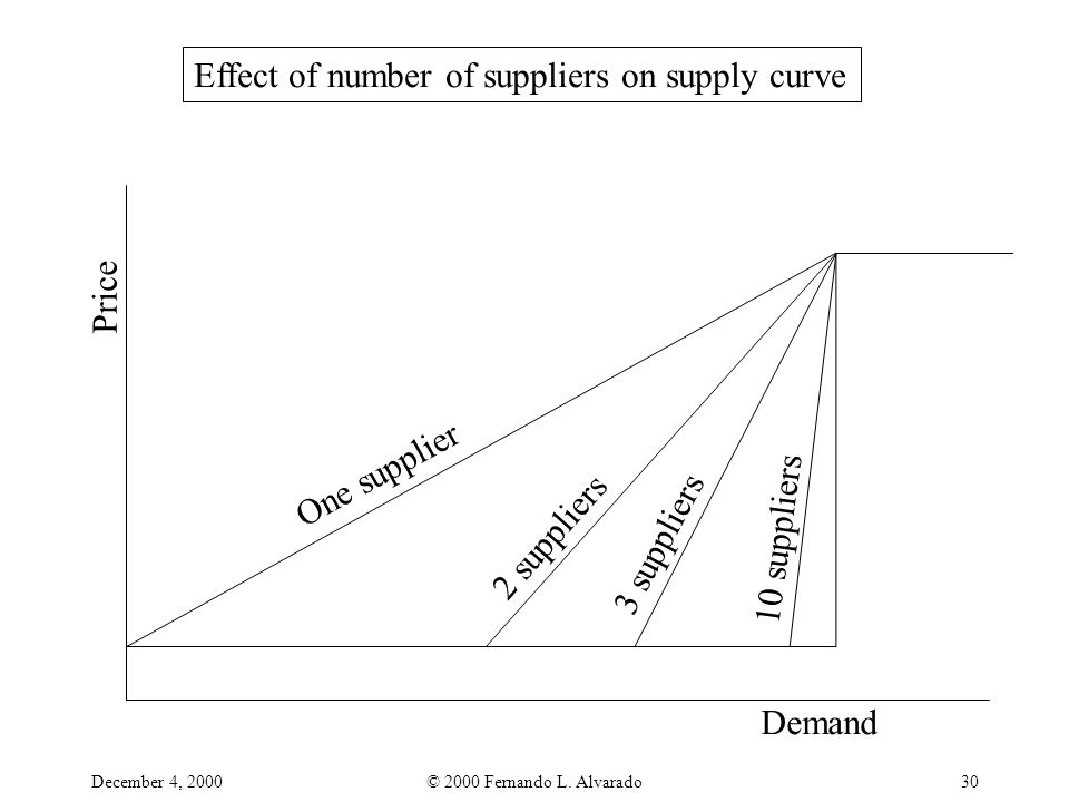December 4, 2000© 2000 Fernando L. Alvarado30 Effect of number of suppliers on supply curve One supplier 2 suppliers 3 suppliers 10 suppliers Demand P