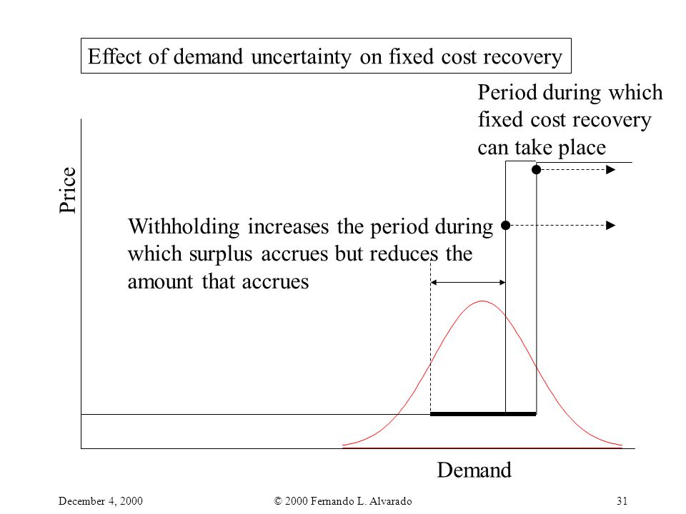 December 4, 2000© 2000 Fernando L. Alvarado31 Price Demand Period during which fixed cost recovery can take place Effect of demand uncertainty on fixe