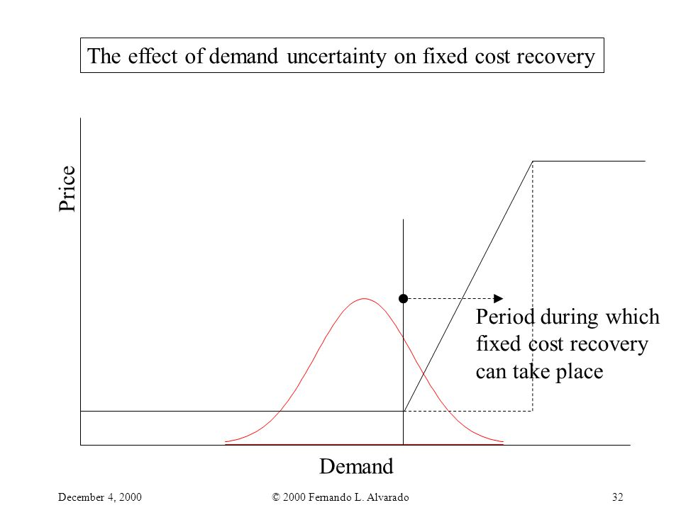 December 4, 2000© 2000 Fernando L. Alvarado32 Price Demand Period during which fixed cost recovery can take place The effect of demand uncertainty on
