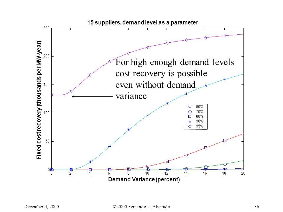 December 4, 2000© 2000 Fernando L. Alvarado36 02468101214161820 0 50 100 150 200 250 Demand Variance (percent) Fixed cost recovery (thousands per MW-y
