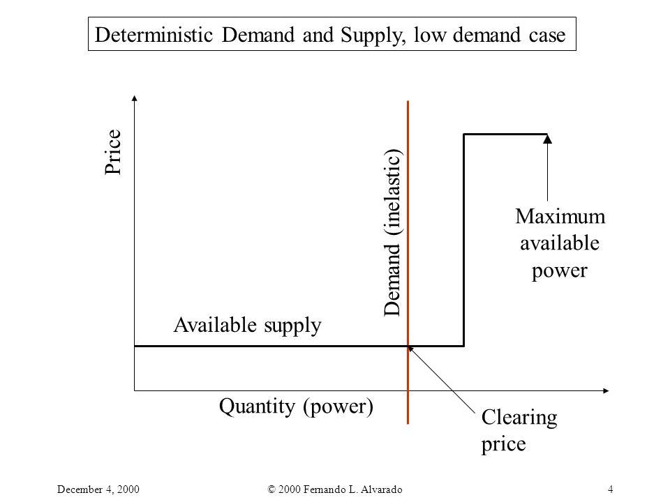 December 4, 2000© 2000 Fernando L. Alvarado4 Quantity (power) Price Demand (inelastic) Available supply Clearing price Maximum available power Determi