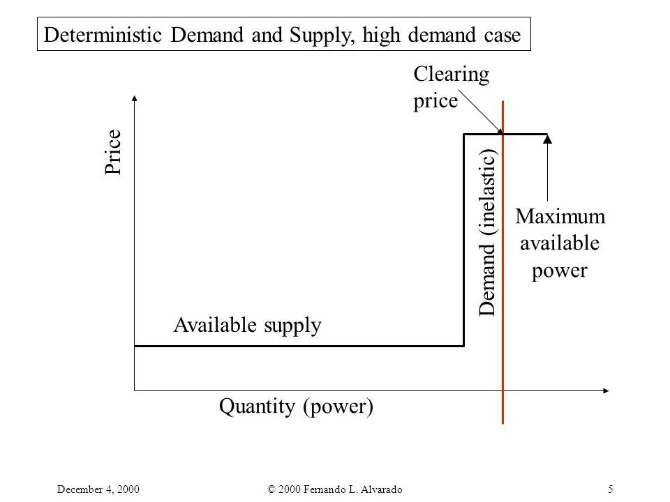 December 4, 2000© 2000 Fernando L. Alvarado5 Quantity (power) Price Demand (inelastic) Available supply Clearing price Maximum available power Determi