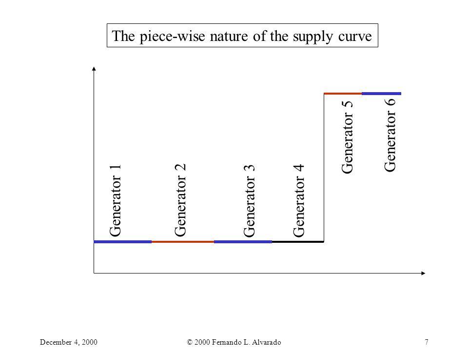 December 4, 2000© 2000 Fernando L. Alvarado7 The piece-wise nature of the supply curve Generator 1Generator 2 Generator 3Generator 4 Generator 5 Gener