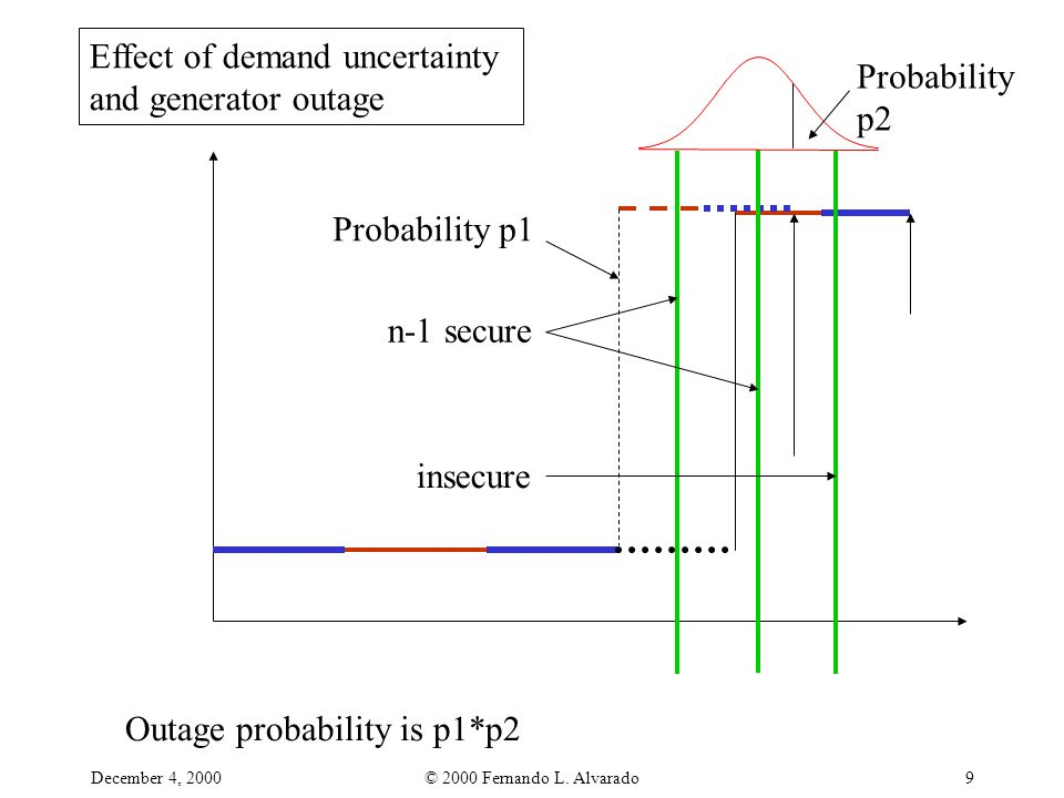December 4, 2000© 2000 Fernando L. Alvarado9 Effect of demand uncertainty and generator outage n-1 secure insecure Probability p2 Outage probability i